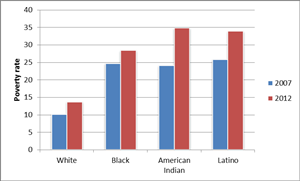 Poverty rate by race, 2007 and 2012