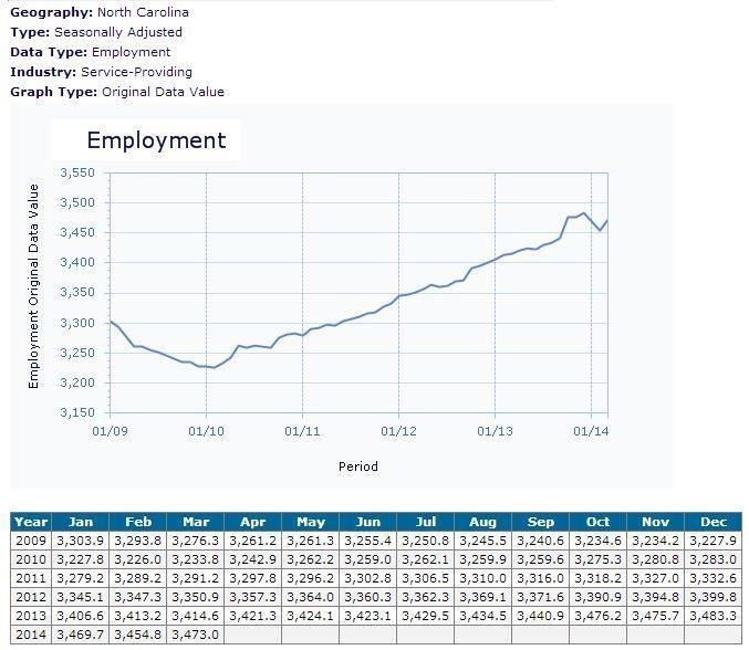 Service-producing jobs, Jan 2009 - March 2014