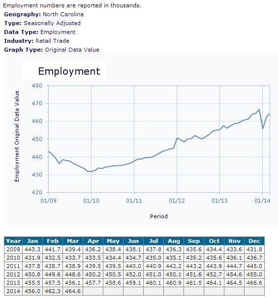 Leisure / Hospitality employment gains