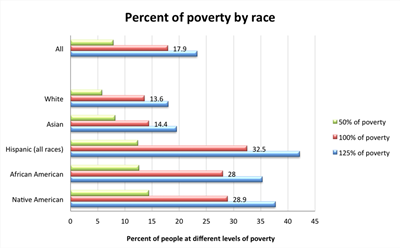 Percent of poverty by race, 2013