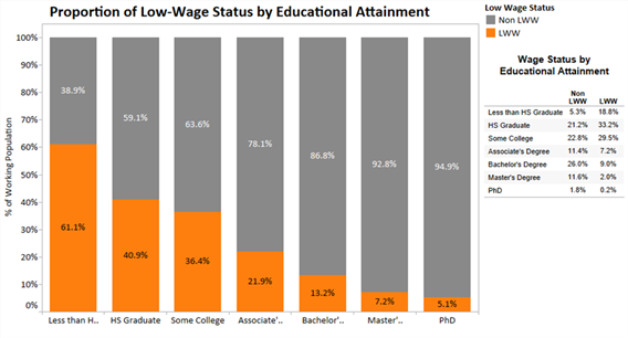 Low wage work by educational attainment