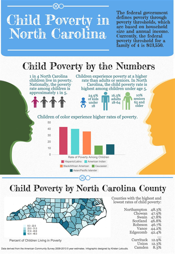 NC child poverty infographic