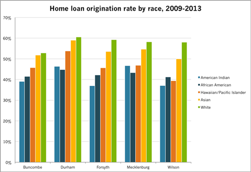 Chart of home loan originations by race