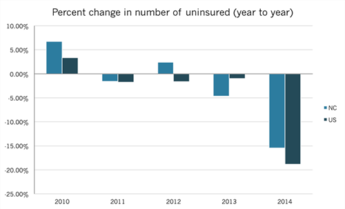Percent change in number of uninsured