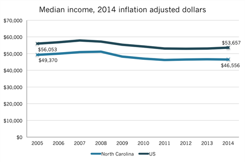 NC median household income over time