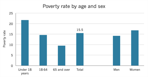 US poverty rate by age and sex, 2014
