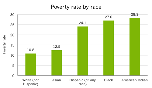 US poverty rate by race, 2014