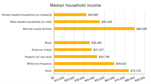 US median household income, 2014