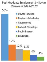 Post-Graduate Employment by Sector