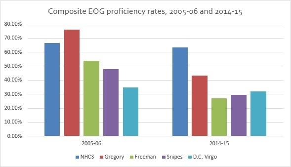 The above chart compares End-of-Grade test proficiency rates among New Hanover County Schools and the district