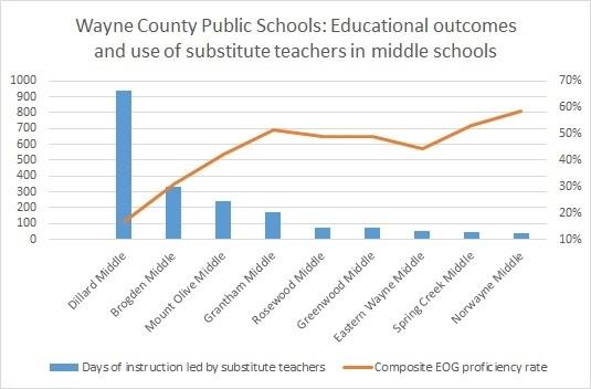The above graph tracks educational outcomes and the use of substitute teachers in Wayne County Public Schools